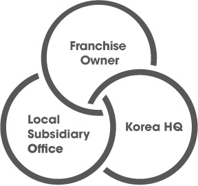 Franchise owner, Local subsidiary office, Korea HQ